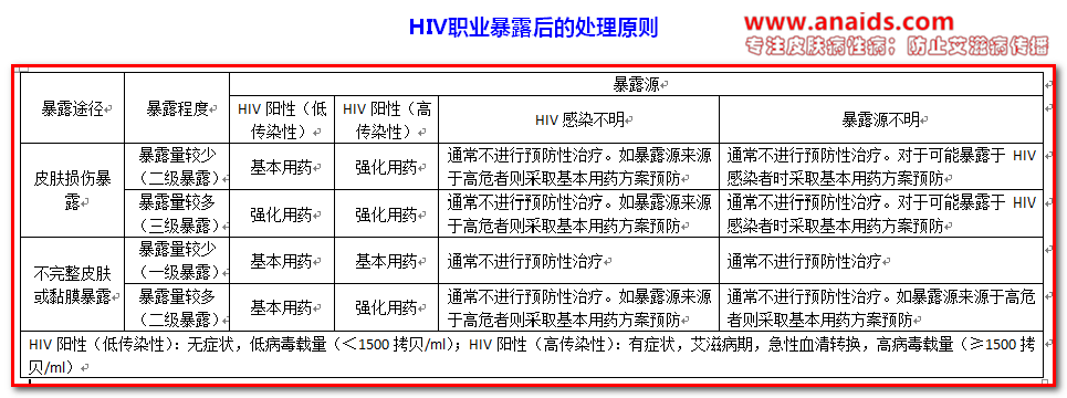 HIV职业暴露后的处理原则